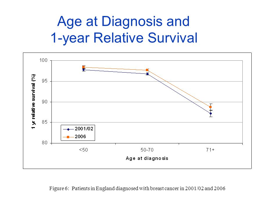 Age at Diagnosis and 1-year Relative Survival Figure 6: Patients in England diagnosed with breast cancer in 2001/02 and 2006