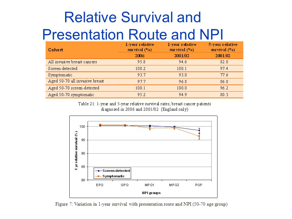 Relative Survival and Presentation Route and NPI Figure 7: Variation in 1-year survival with presentation route and NPI (50-70 age group)