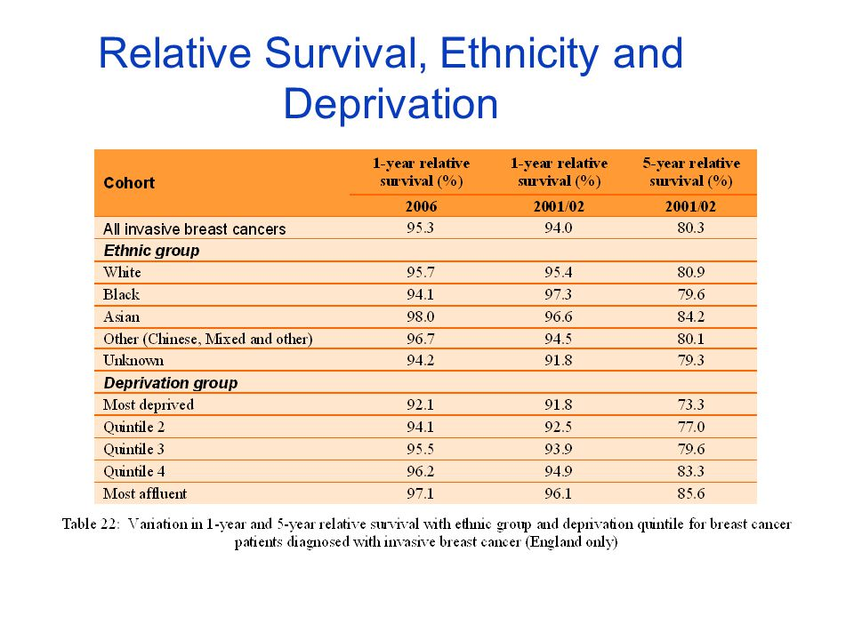 Relative Survival, Ethnicity and Deprivation