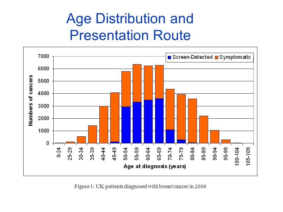 Age Distribution and Presentation Route Figure 1: UK patients diagnosed with breast cancer in 2006