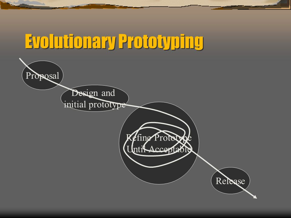 Evolutionary Prototyping Proposal Design and initial prototype Refine Prototype Until Acceptable Release