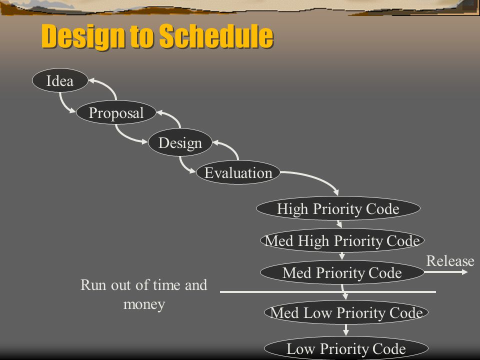 Design to Schedule Idea Proposal Design Evaluation High Priority Code Med High Priority Code Med Priority Code Low Priority Code Med Low Priority Code Run out of time and money Release