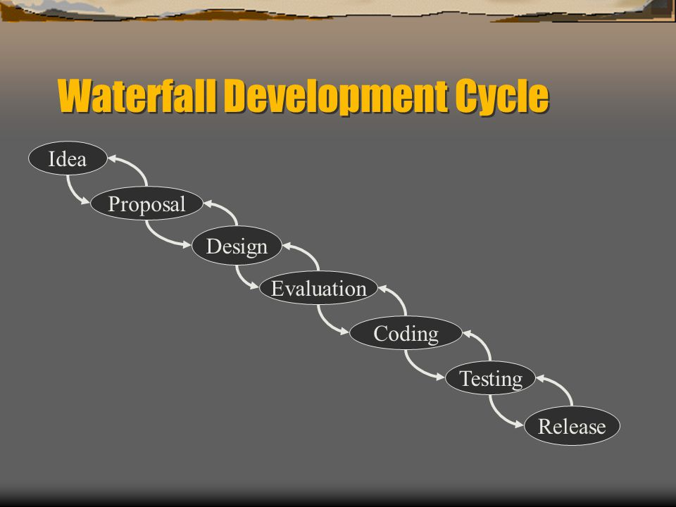 Waterfall Development Cycle Idea Proposal Design Evaluation Coding Testing Release