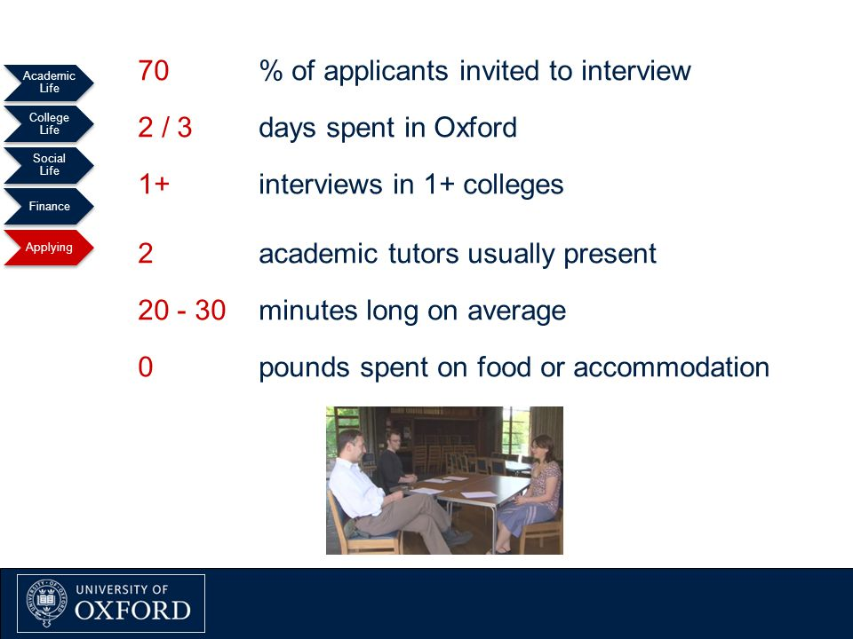 % of applicants invited to interview days spent in Oxford interviews in 1+ colleges academic tutors usually present minutes long on average pounds spent on food or accommodation Oxford Explained September 2011 Academic Life College Life Social Life Finance Applying 70 2 /