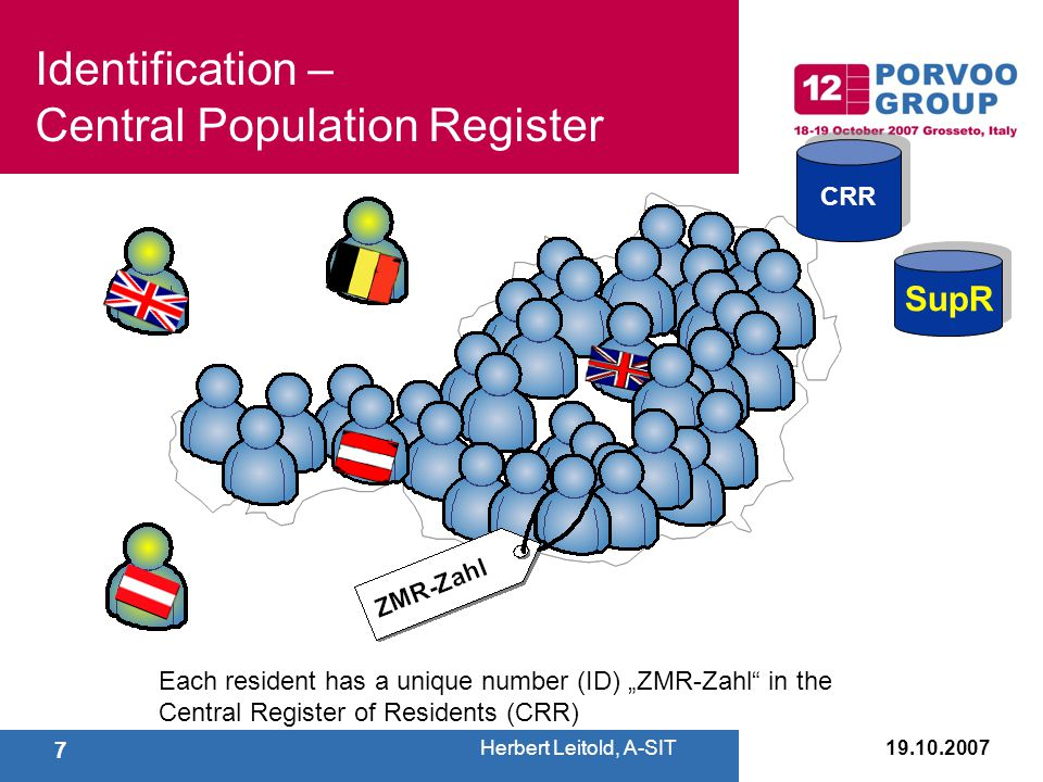 "7 Each resident has a unique number (ID) ""ZMR-Zahl in the Central Register of Residents (CRR) CRR SupR Identification – Central Population Register Herbert Leitold, A-SIT"