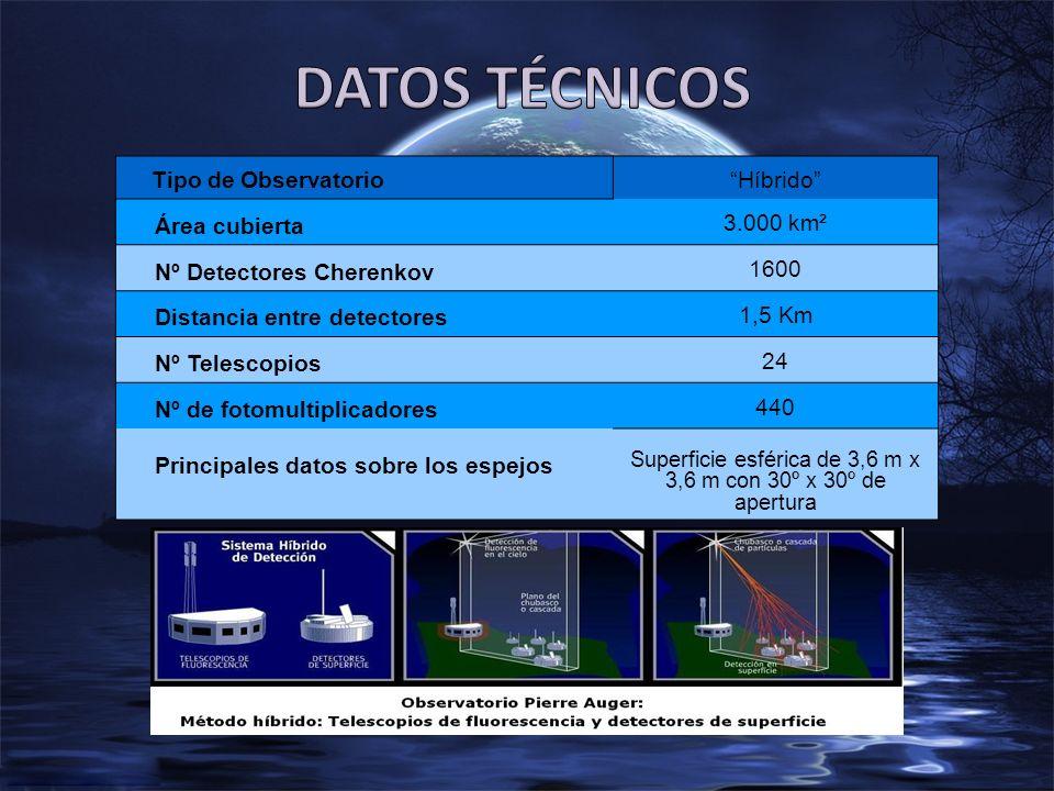Tipo de Observatorio Híbrido Área cubierta 3.000 km² Nº Detectores Cherenkov 1600 Distancia entre detectores 1,5 Km Nº Telescopios 24 Nº de fotomultiplicadores 440 Principales datos sobre los espejos Superficie esférica de 3,6 m x 3,6 m con 30º x 30º de apertura