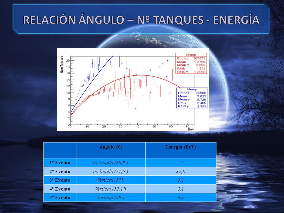 Ángulo (θ)Energía (EeV) 1º EventoInclinado (80,9º)27 2º EventoInclinado (71,5º)32,8 3º EventoVertical (57º)3,3 4º EventoVertical (52,1º)3,1 5º EventoVertical (59º)3,1