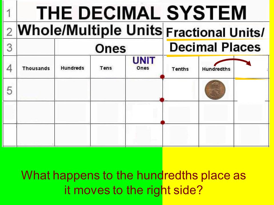 What happens to the hundredths place as it moves to the right side?