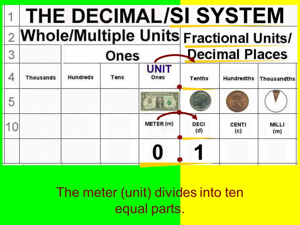 The meter (unit) divides into ten equal parts.