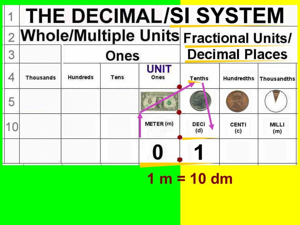 1 m = 10 dm