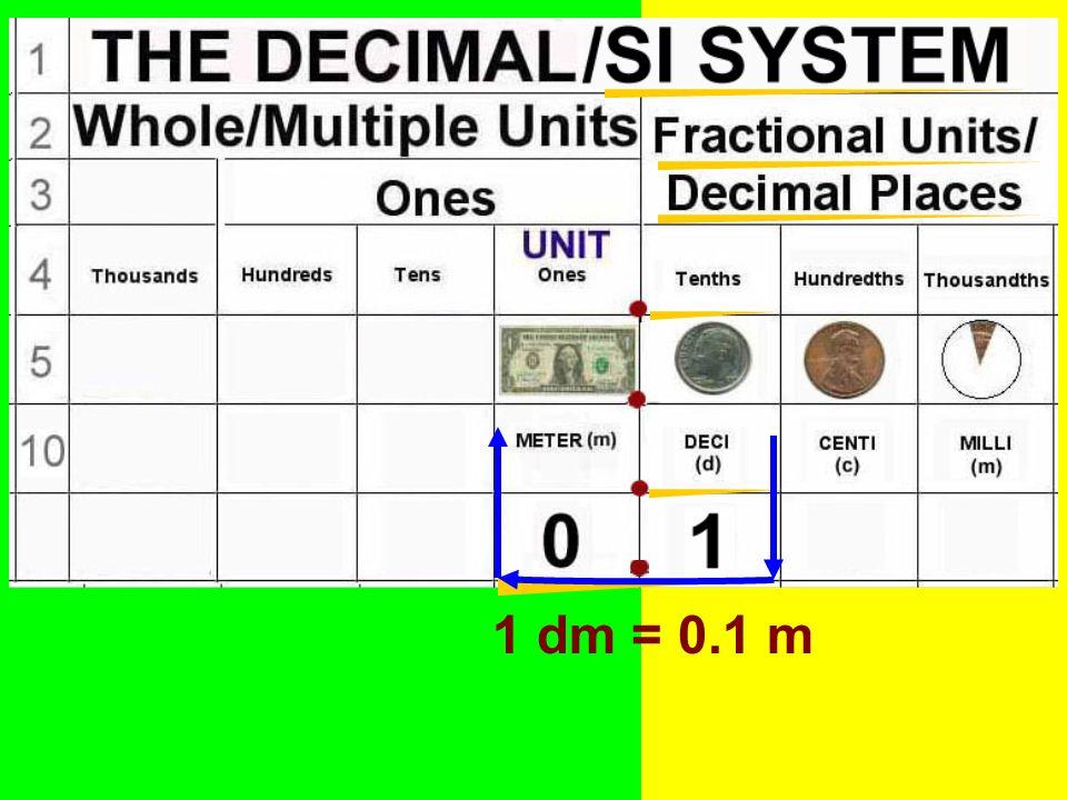1 dm = 0.1 m