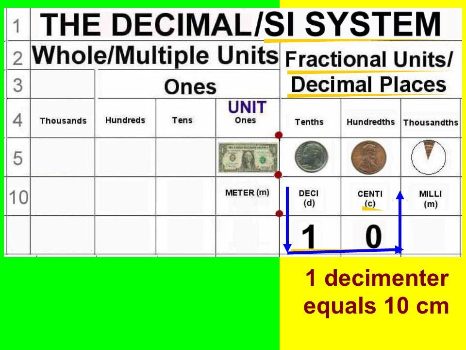 1 decimenter equals 10 cm