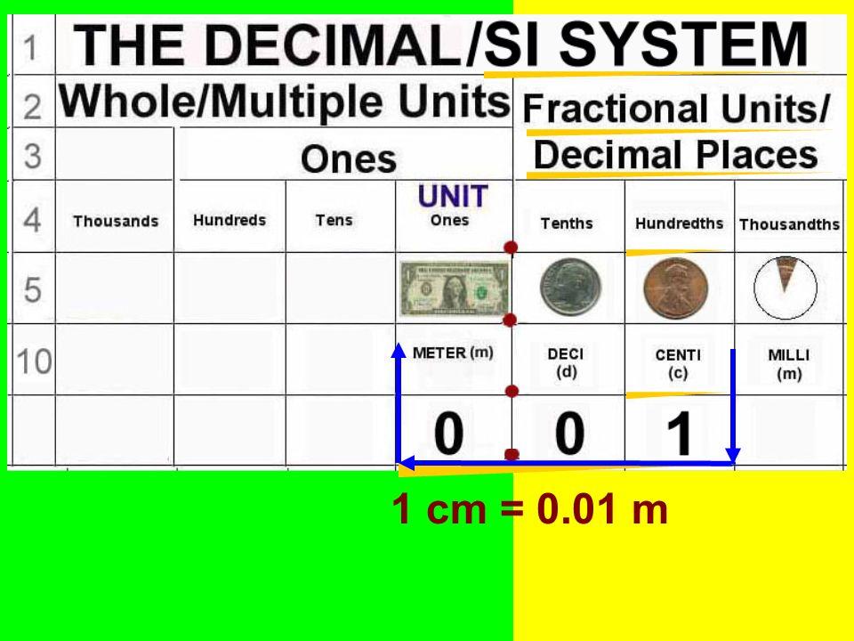 1 cm = 0.01 m