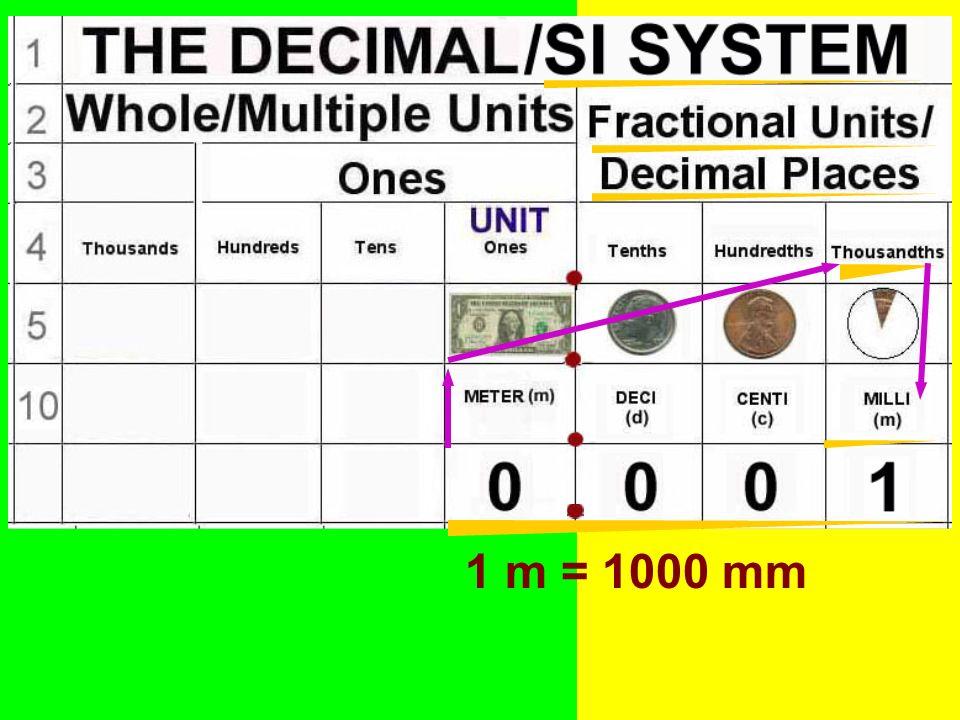 1 m = 1000 mm