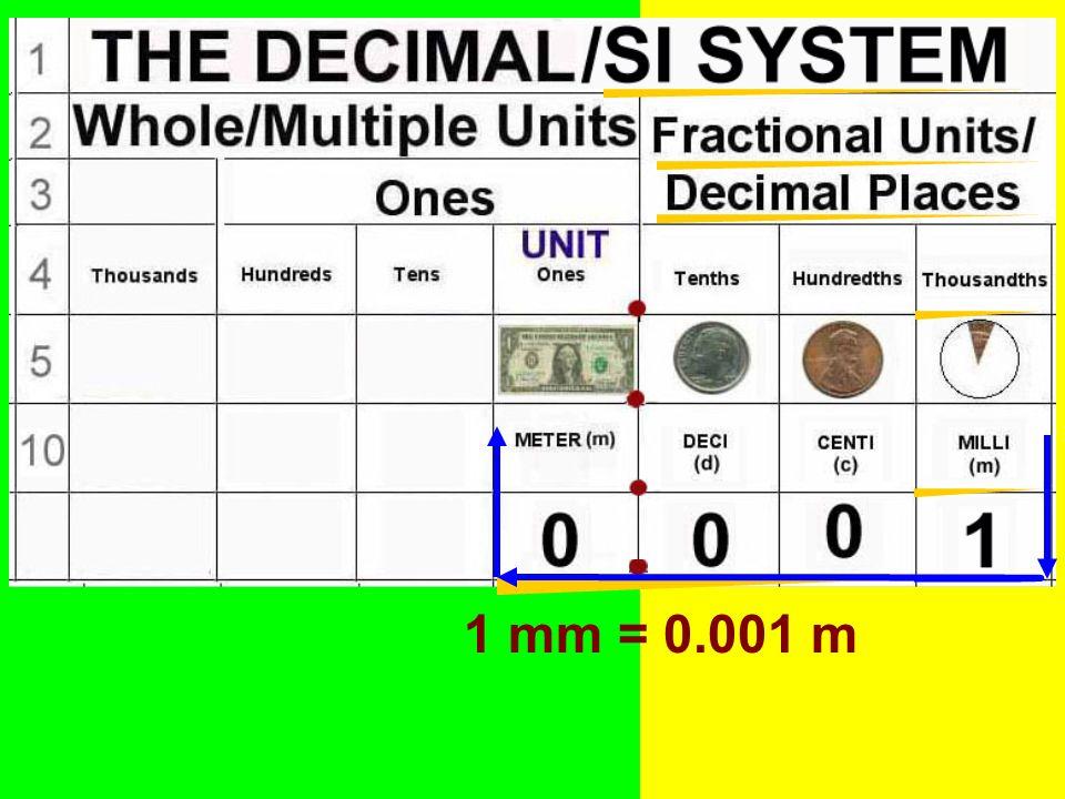 1 mm = 0.001 m