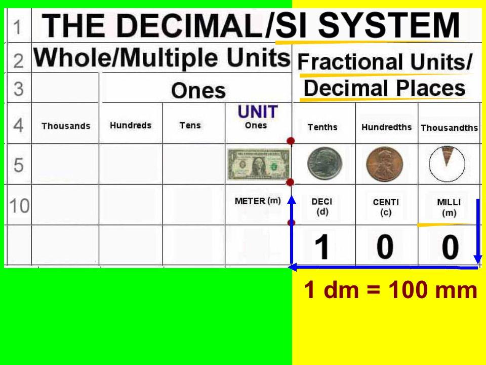 1 dm = 100 mm