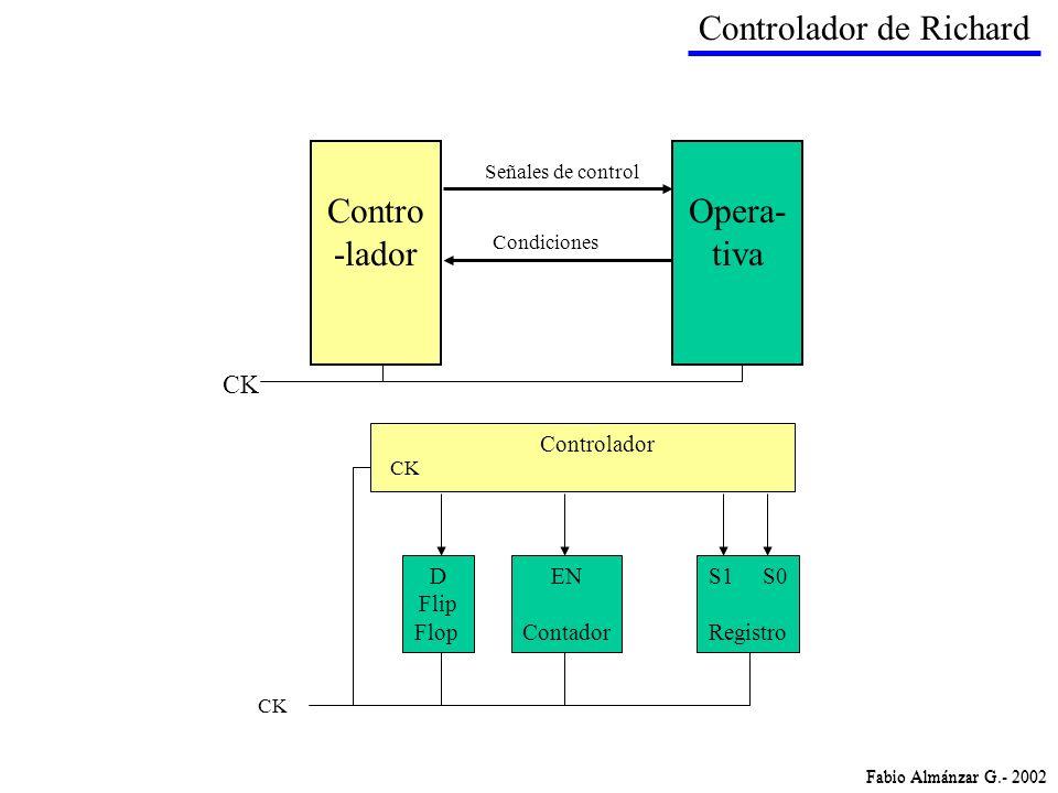 Fabio Almánzar G.- 2002 Controlador de Richard CK Contro -lador Opera- tiva Señales de control Condiciones Fabio Almánzar G.- 2002 D Flip Flop EN Cont