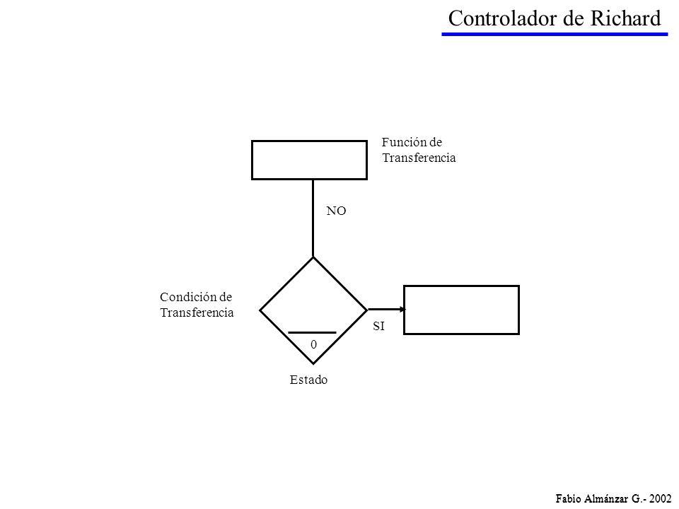 Fabio Almánzar G.- 2002 Estado Función de Transferencia NO SI Condición de Transferencia 0 Controlador de Richard Fabio Almánzar G.- 2002