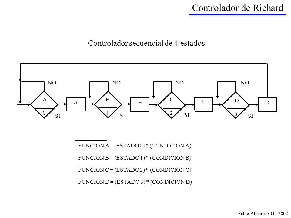 A BCD NO SI D3D3 C2C2 A0A0 B1B1 FUNCION B = (ESTADO 1) * (CONDICION B) FUNCION A = (ESTADO 0) * (CONDICION A) FUNCION C = (ESTADO 2) * (CONDICION C) F