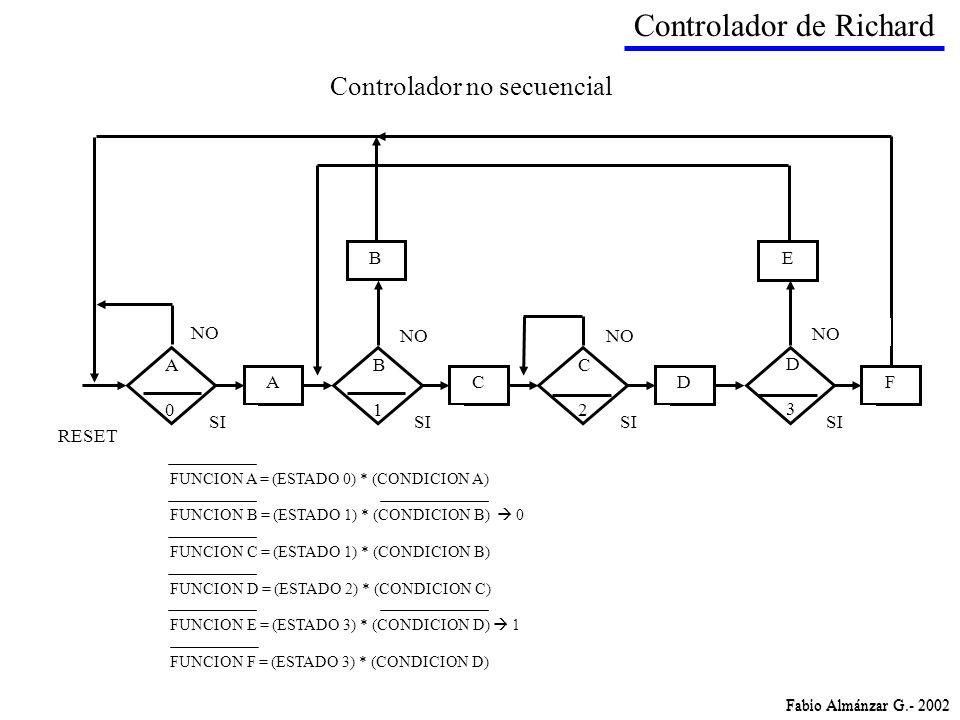 ACDF NO SI RESET D3D3 C2C2 A0A0 B1B1 B E Controlador de Richard Controlador no secuencial FUNCION D = (ESTADO 2) * (CONDICION C) FUNCION E = (ESTADO 3