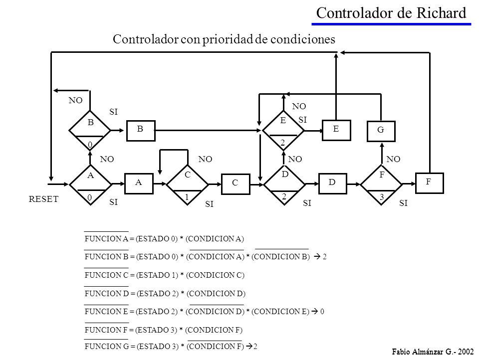 C1C1 RESET A C D F NO SI F3F3 D2D2 A0A0 B G NO B0B0 SI E2E2 NO SI E Controlador de Richard FUNCION D = (ESTADO 2) * (CONDICION D) FUNCION E = (ESTADO