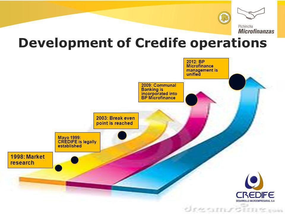 Development of Credife operations 1998: Market research Mayo 1999: CREDIFE is legally established 2003: Break even point is reached 2009: Communal Banking is incorporated into BP Microfinance 2012: BP Microfinance management is unified