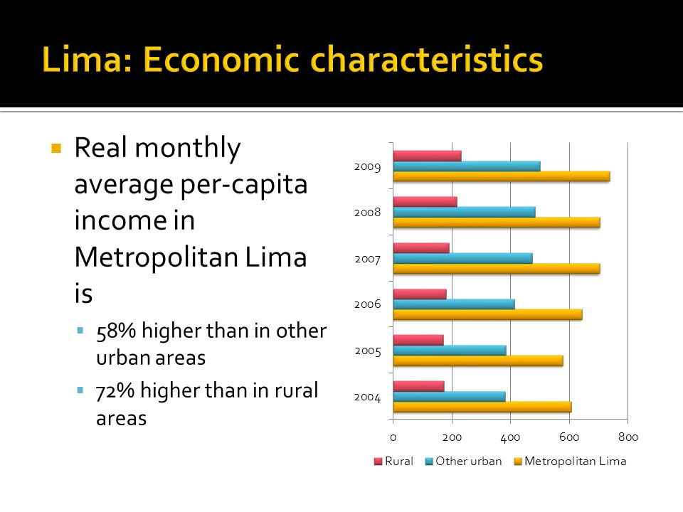 Real monthly average per-capita income in Metropolitan Lima is 58% higher than in other urban areas 72% higher than in rural areas