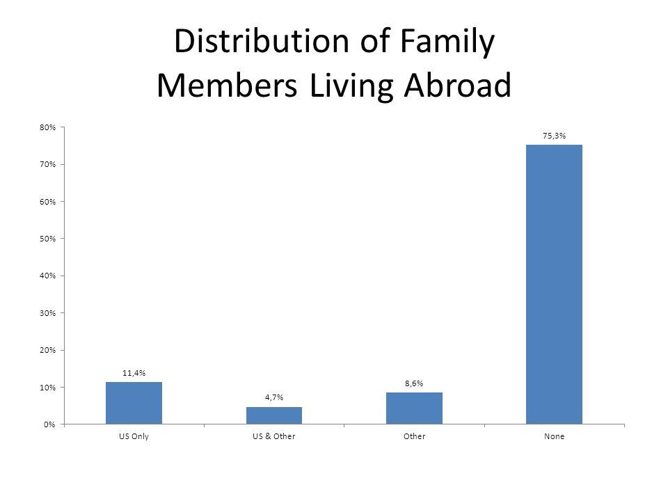 Distribution of Family Members Living Abroad
