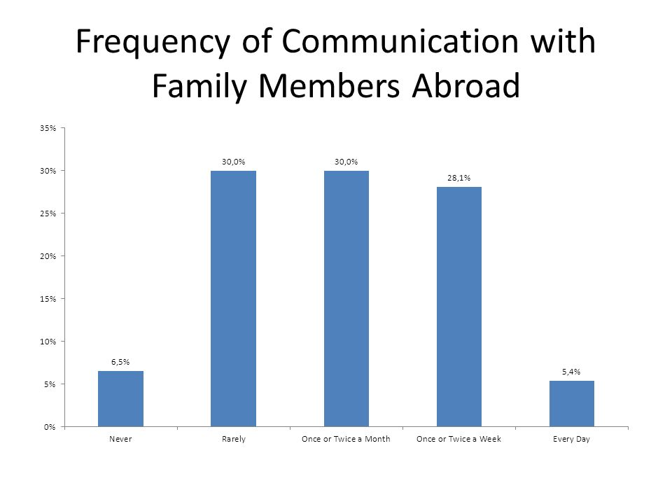 Frequency of Communication with Family Members Abroad