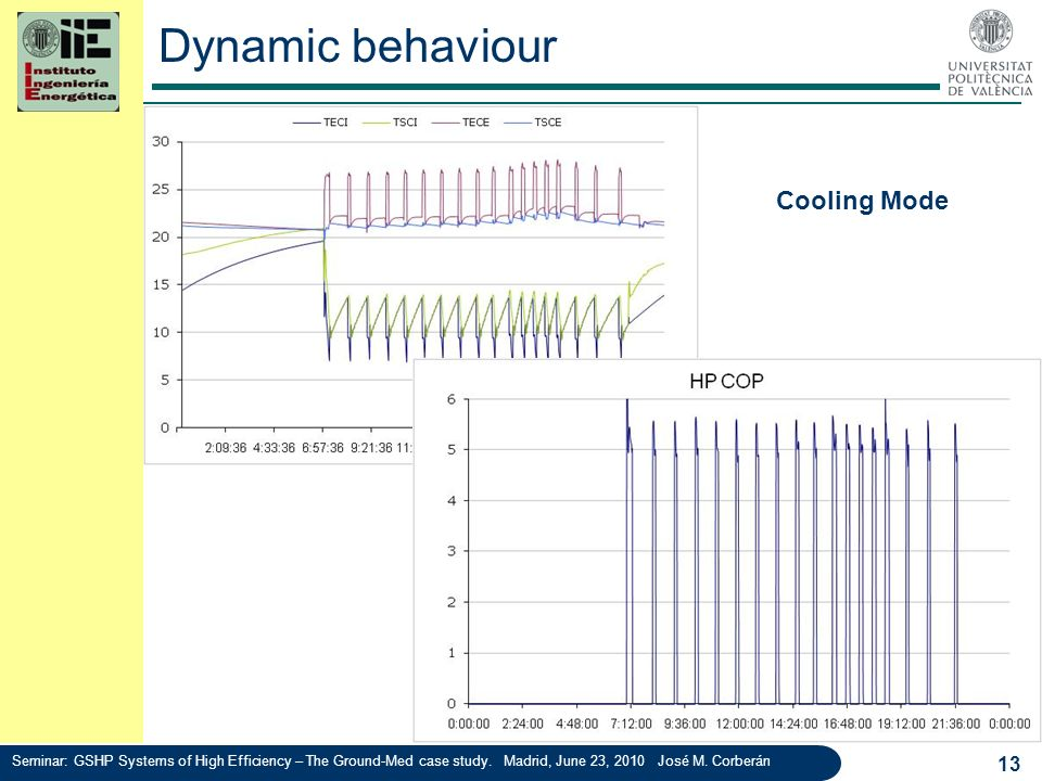 Dynamic behaviour 13 Cooling Mode Seminar: GSHP Systems of High Efficiency – The Ground-Med case study. Madrid, June 23, 2010 José M. Corberán