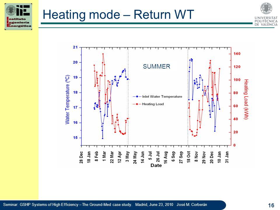 Heating mode – Return WT 16 Seminar: GSHP Systems of High Efficiency – The Ground-Med case study. Madrid, June 23, 2010 José M. Corberán SUMMER