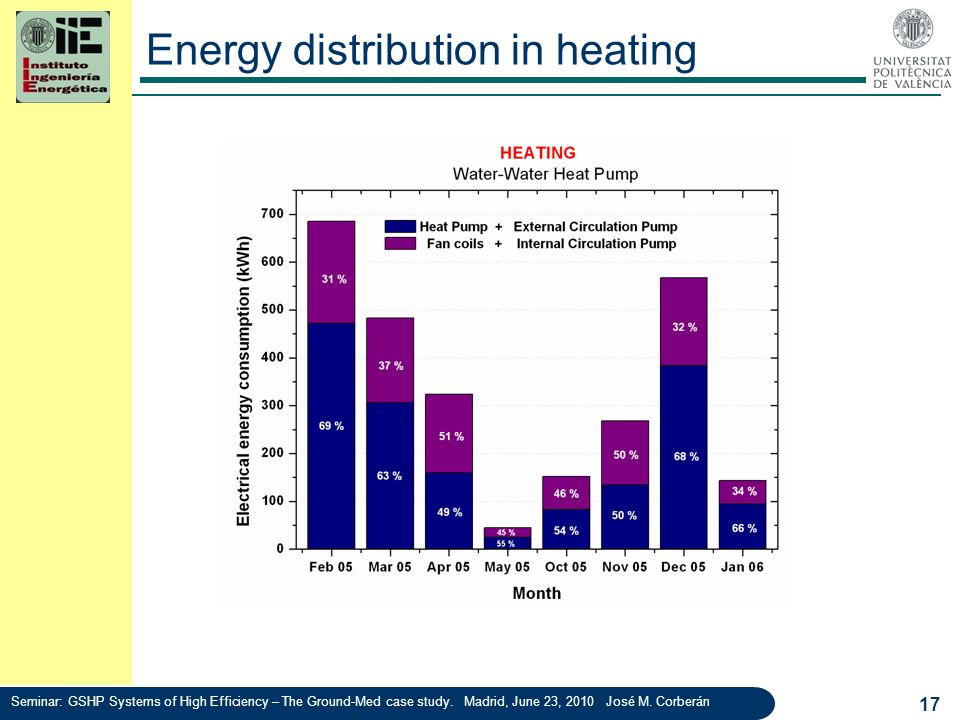 Energy distribution in heating 17 Seminar: GSHP Systems of High Efficiency – The Ground-Med case study. Madrid, June 23, 2010 José M. Corberán