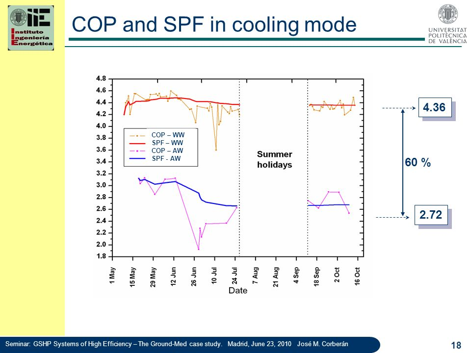 COP and SPF in cooling mode 18 4.36 2.72 60 % COP – WW SPF – WW COP – AW SPF - AW Seminar: GSHP Systems of High Efficiency – The Ground-Med case study