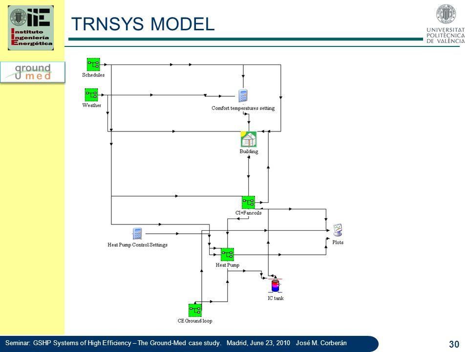 TRNSYS MODEL 30 Seminar: GSHP Systems of High Efficiency – The Ground-Med case study. Madrid, June 23, 2010 José M. Corberán