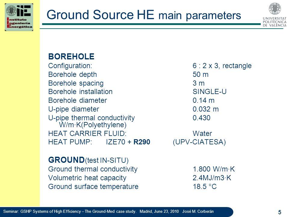 BOREHOLE Configuration:6 : 2 x 3, rectangle Borehole depth50 m Borehole spacing3 m Borehole installationSINGLE-U Borehole diameter0.14 m U-pipe diamet