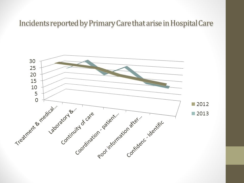 Incidents reported by Primary Care that arise in Hospital Care