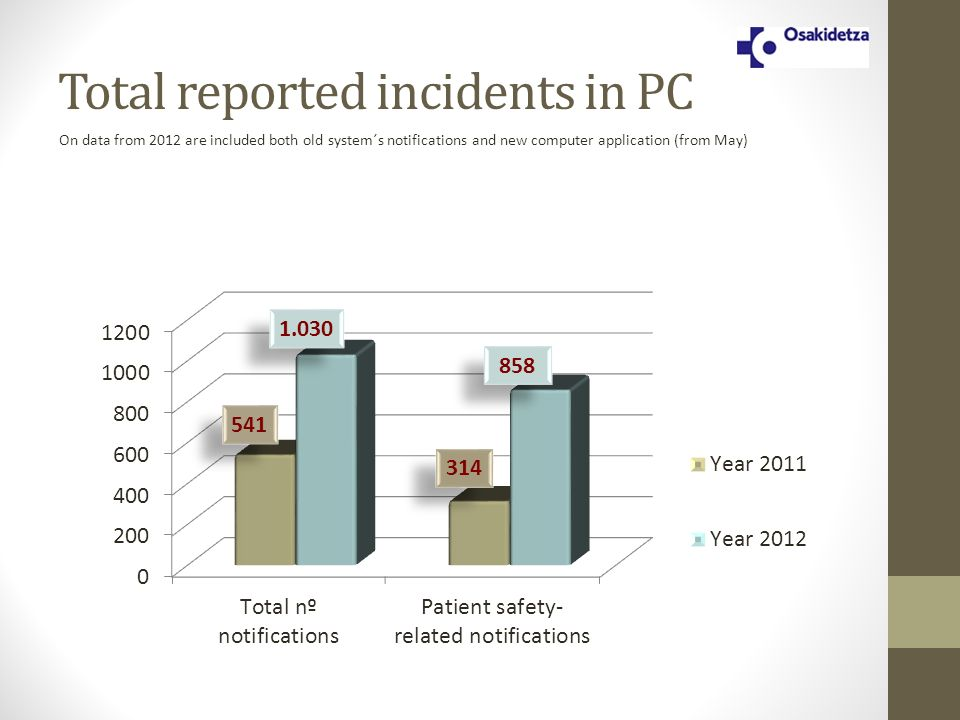 314 858 1.030 541 Total reported incidents in PC On data from 2012 are included both old system´s notifications and new computer application (from May