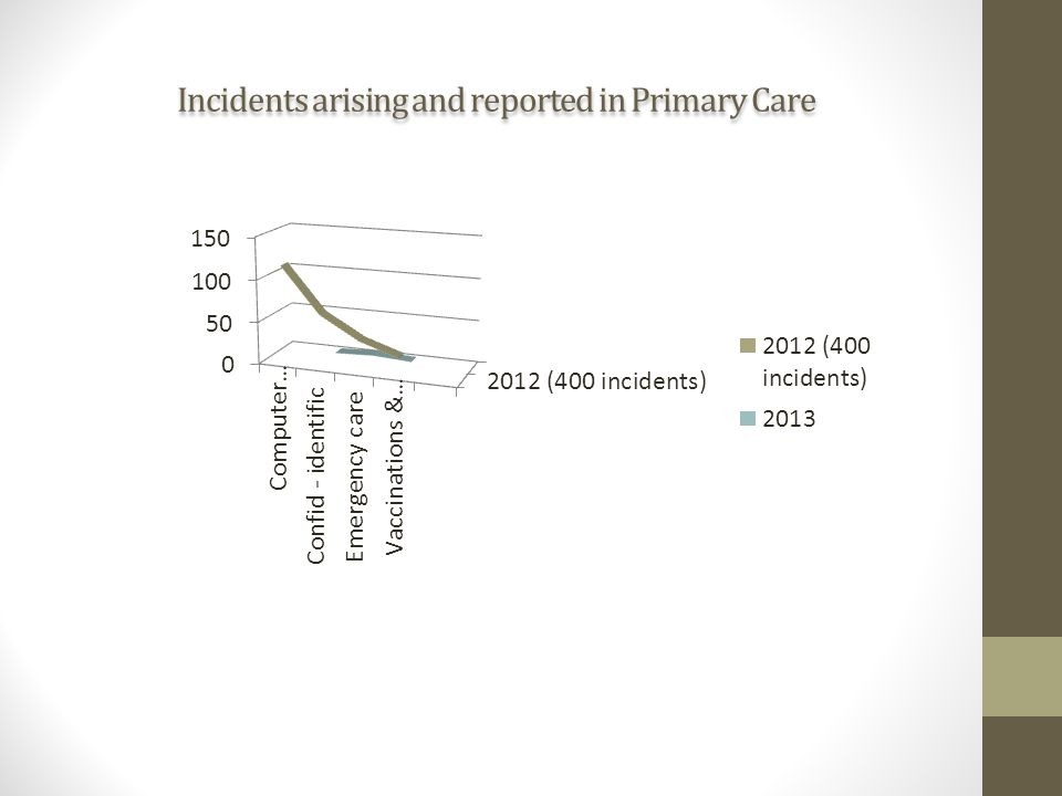 Incidents arising and reported in Primary Care