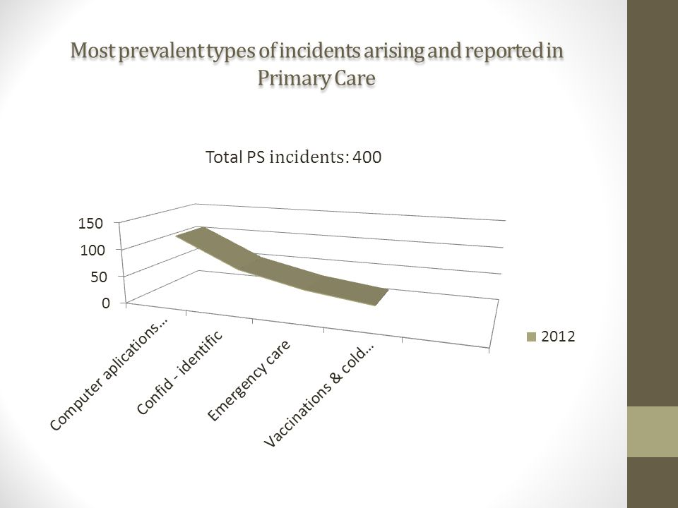 Most prevalent types of incidents arising and reported in Primary Care Total PS incidents : 400