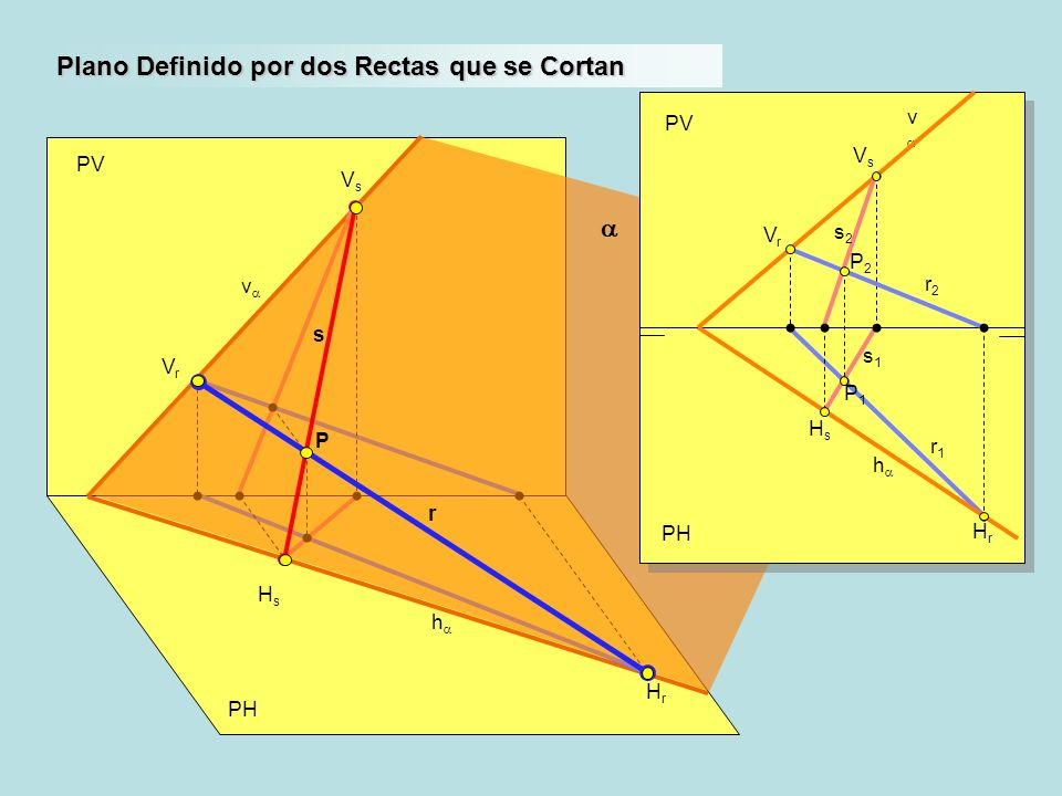 PH PV h v VrVr HrHr Plano Definido por dos Rectas que se Cortan HsHs VsVs P PH PV h v r1r1 VrVr HrHr HsHs VsVs s2s2 s1s1 P1P1 P2P2 r2r2 s r