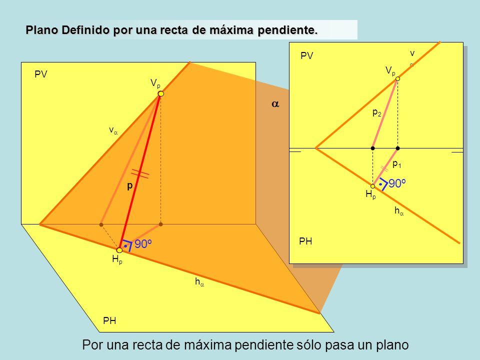PH PV h v Plano Definido por una recta de máxima pendiente. HpHp VpVp PH PV h v HpHp VpVp p2p2 p1p1 p 90º Por una recta de máxima pendiente sólo pasa