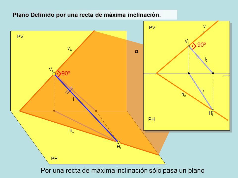 PH PV h v Plano Definido por una recta de máxima inclinación. HiHi ViVi PH PV h v HiHi ViVi i2i2 i1i1 i 90º Por una recta de máxima inclinación sólo p
