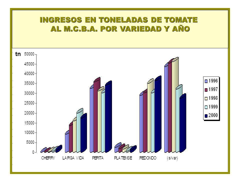INGRESOS EN TONELADAS DE TOMATE AL M.C.B.A. POR VARIEDAD Y AÑO tn