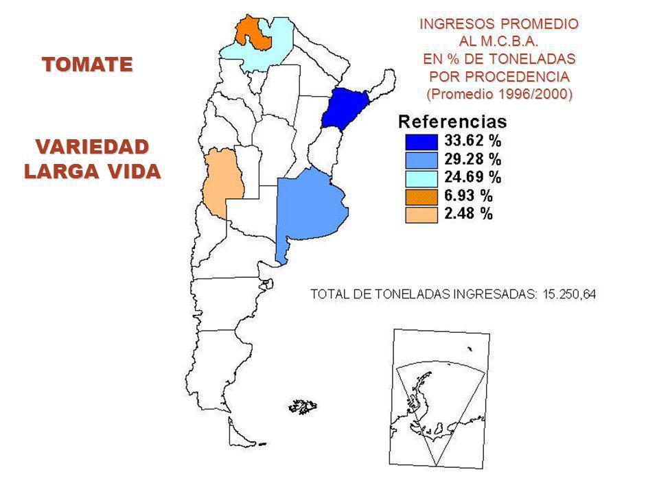 TOMATE INGRESOS PROMEDIO AL M.C.B.A. EN % DE TONELADAS POR PROCEDENCIA (Promedio 1996/2000) VARIEDAD LARGA VIDA