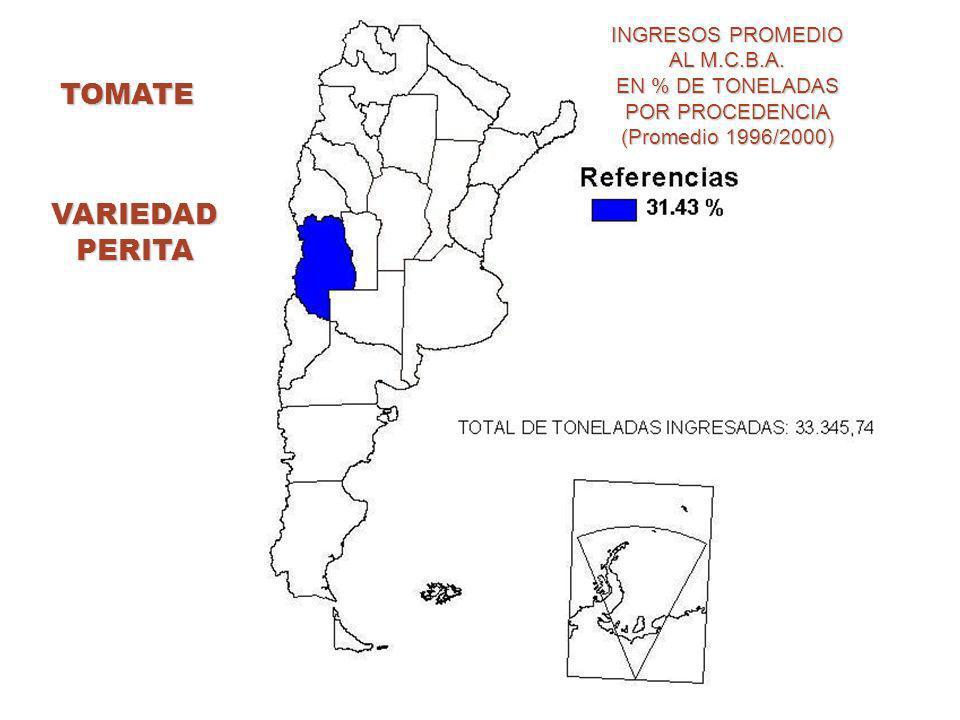 TOMATE INGRESOS PROMEDIO AL M.C.B.A. EN % DE TONELADAS POR PROCEDENCIA (Promedio 1996/2000) VARIEDADPERITA
