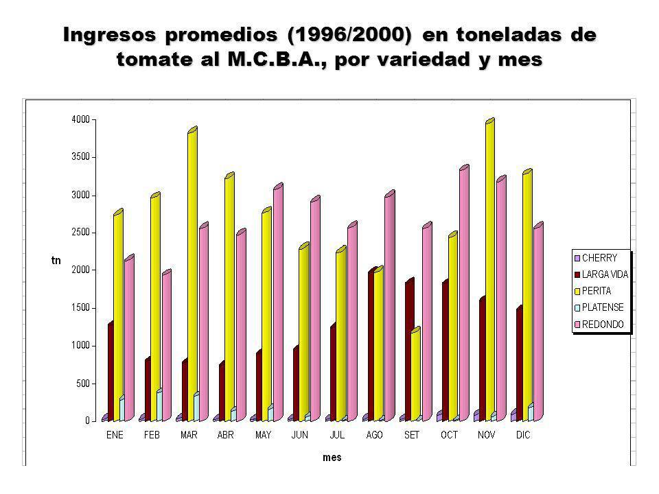 Ingresos promedios (1996/2000) en toneladas de tomate al M.C.B.A., por variedad y mes