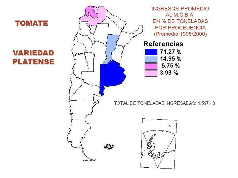 TOMATE INGRESOS PROMEDIO AL M.C.B.A.