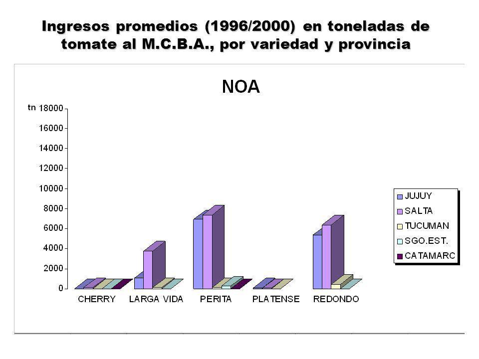 Ingresos promedios (1996/2000) en toneladas de tomate al M.C.B.A., por variedad y provincia
