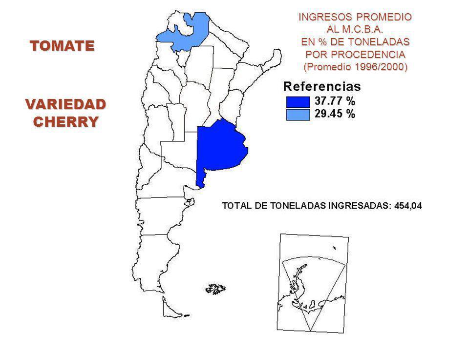 TOMATE INGRESOS PROMEDIO AL M.C.B.A. EN % DE TONELADAS POR PROCEDENCIA (Promedio 1996/2000) VARIEDADCHERRY