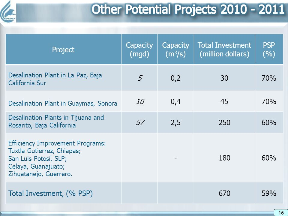 15 Project Capacity (mgd) Capacity (m 3 /s) Total Investment (million dollars) PSP (%) Desalination Plant in La Paz, Baja California Sur 50,23070% Des